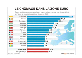 Taux chomage zone euro 1a 276